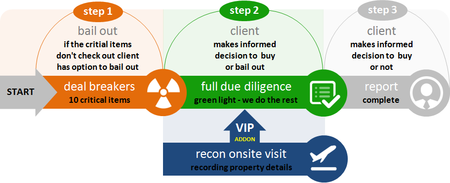 Due Diligence Steps for Mobile Home Parks